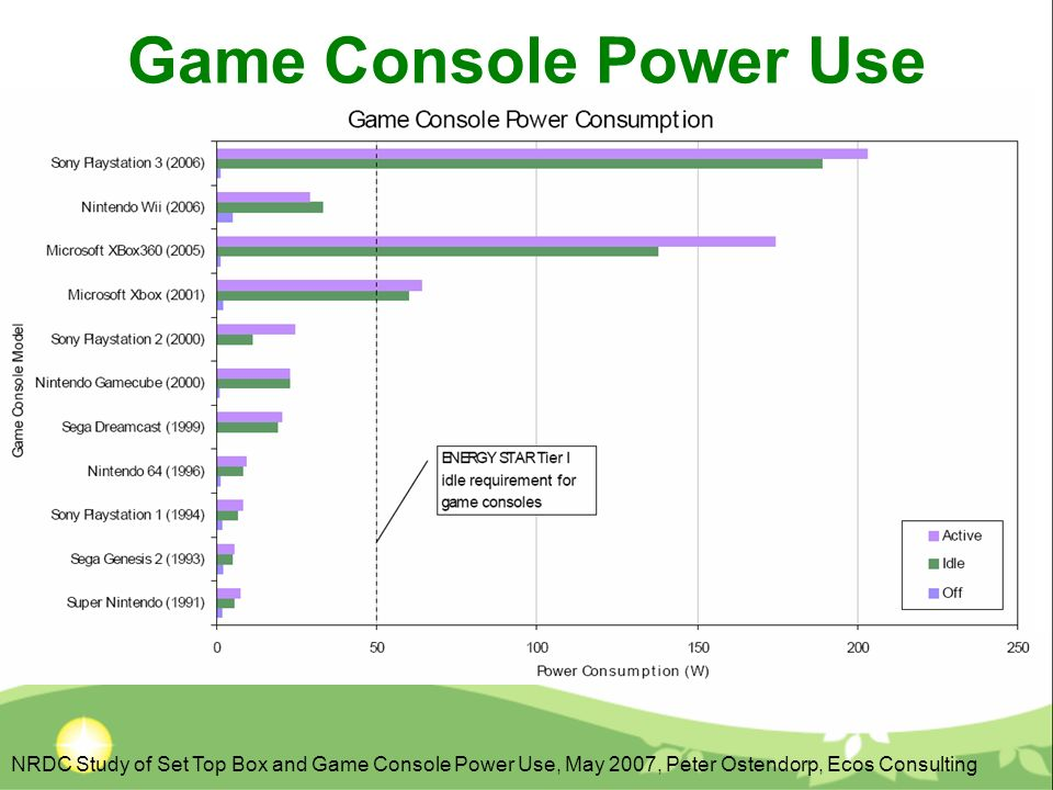 Consumption Game Console Power Use Consumption NRDC Study of Set Top Box and Game Console Power Use, May 2007, Peter Ostendorp, Ecos Consulting