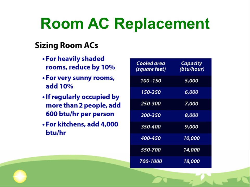 Room AC Replacement