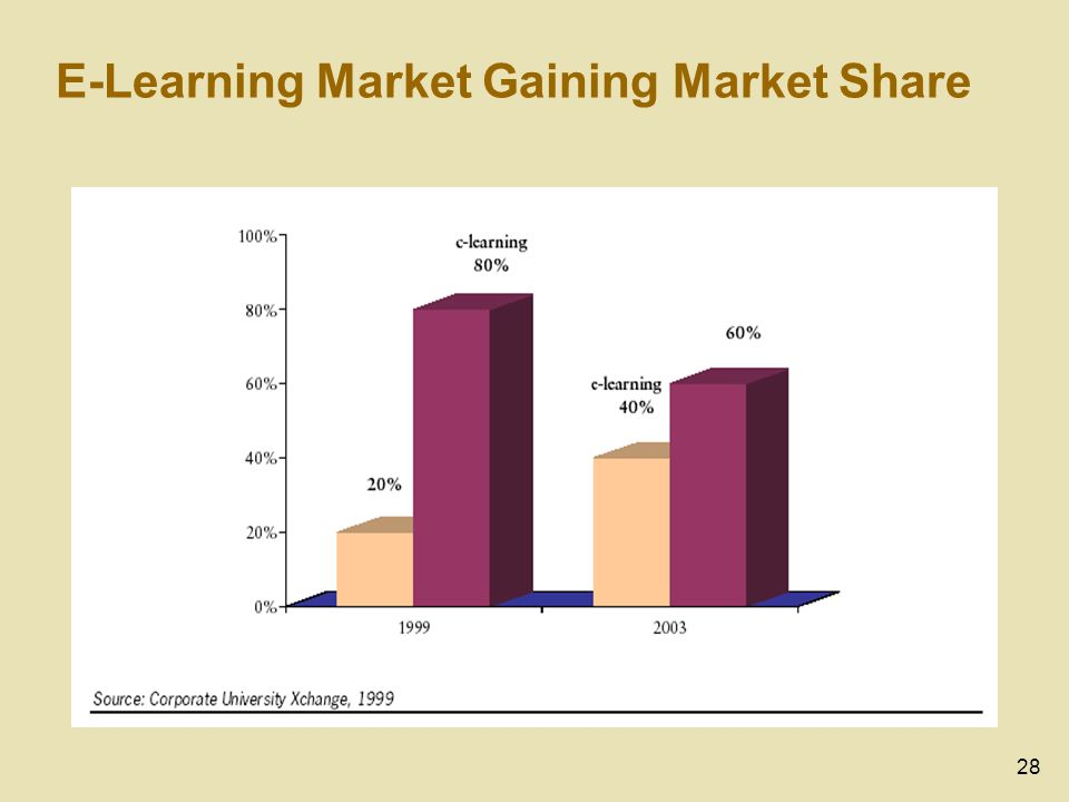 28 E-Learning Market Gaining Market Share