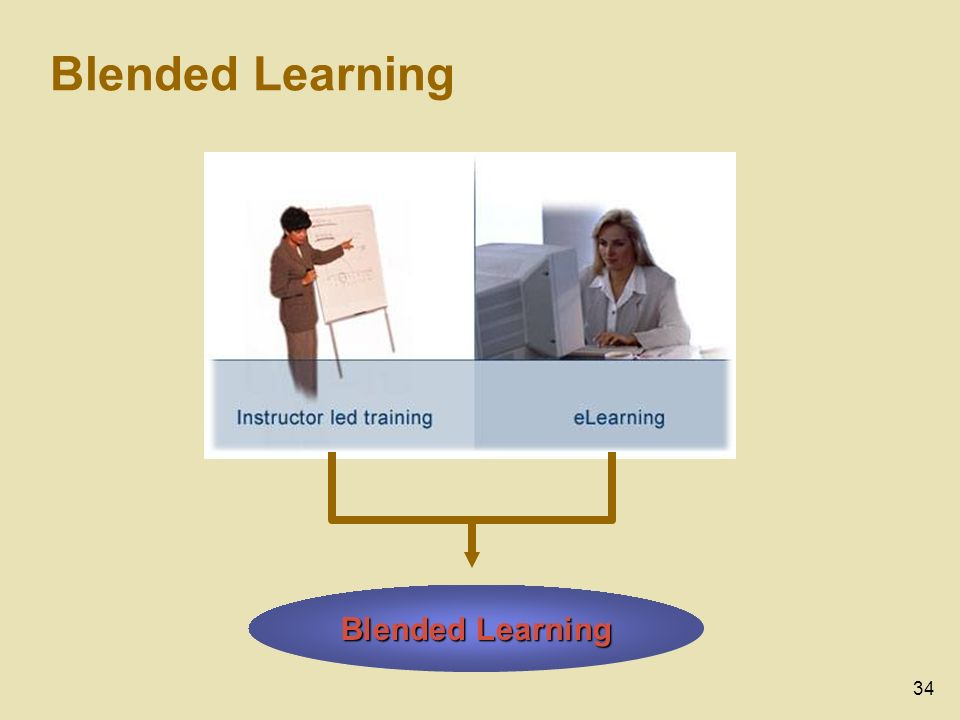 34 Blended Learning