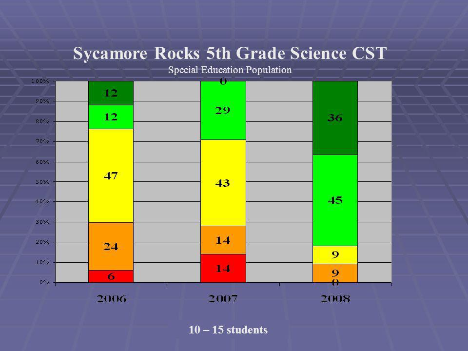 Sycamore Rocks 5th Grade Science CST Special Education Population 10 – 15 students