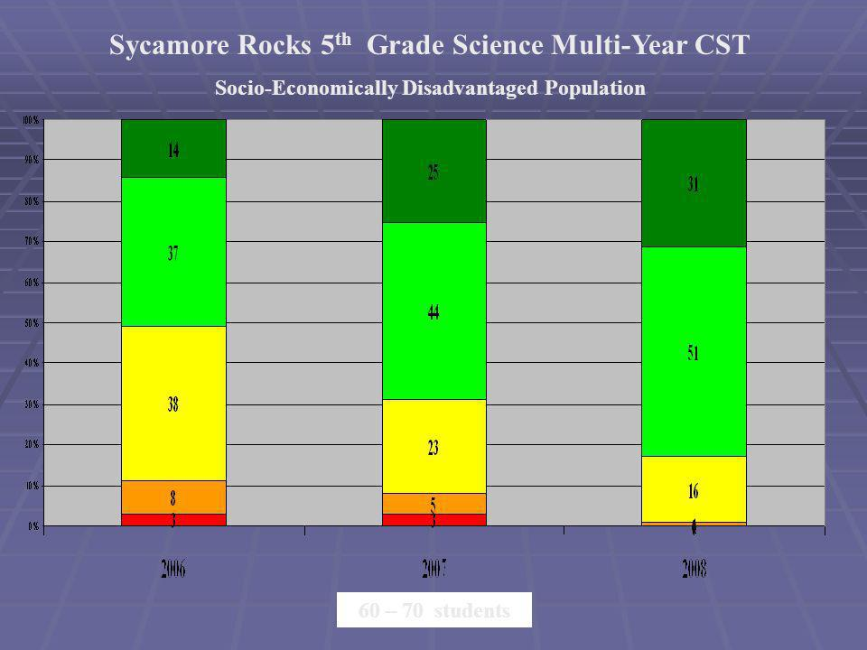 Sycamore Rocks 5 th Grade Science Multi-Year CST Socio-Economically Disadvantaged Population 60 – 70 students