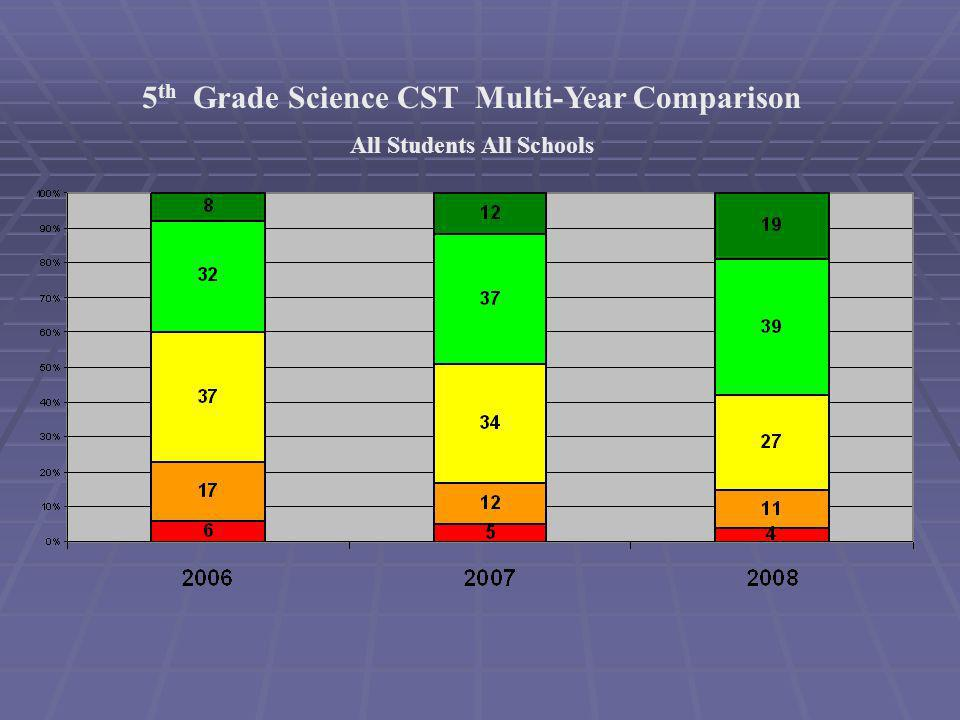 5 th Grade Science CST Multi-Year Comparison All Students All Schools