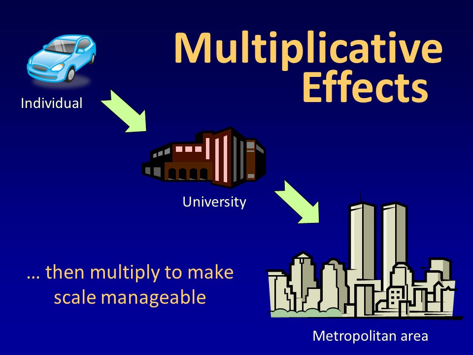 Multiplicative Effects … then multiply to make scale manageable Individual Metropolitan area University