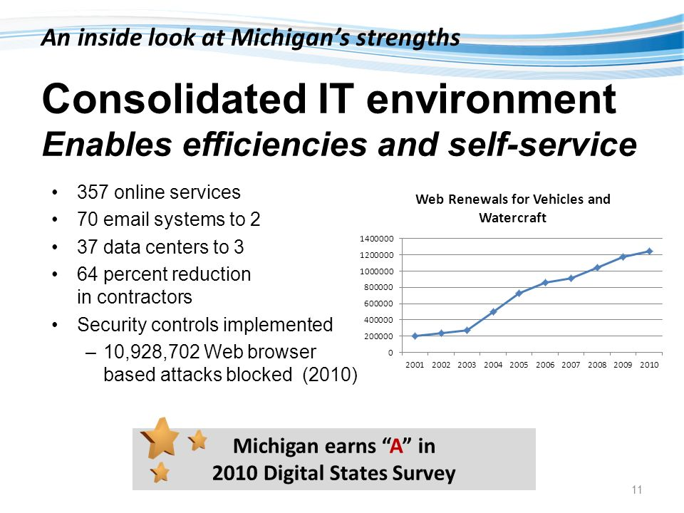 Consolidated IT environment Enables efficiencies and self-service 357 online services 70 email systems to 2 37 data centers to 3 64 percent reduction in contractors Security controls implemented –10,928,702 Web browser based attacks blocked (2010) An inside look at Michigans strengths 11 Michigan earns A in 2010 Digital States Survey