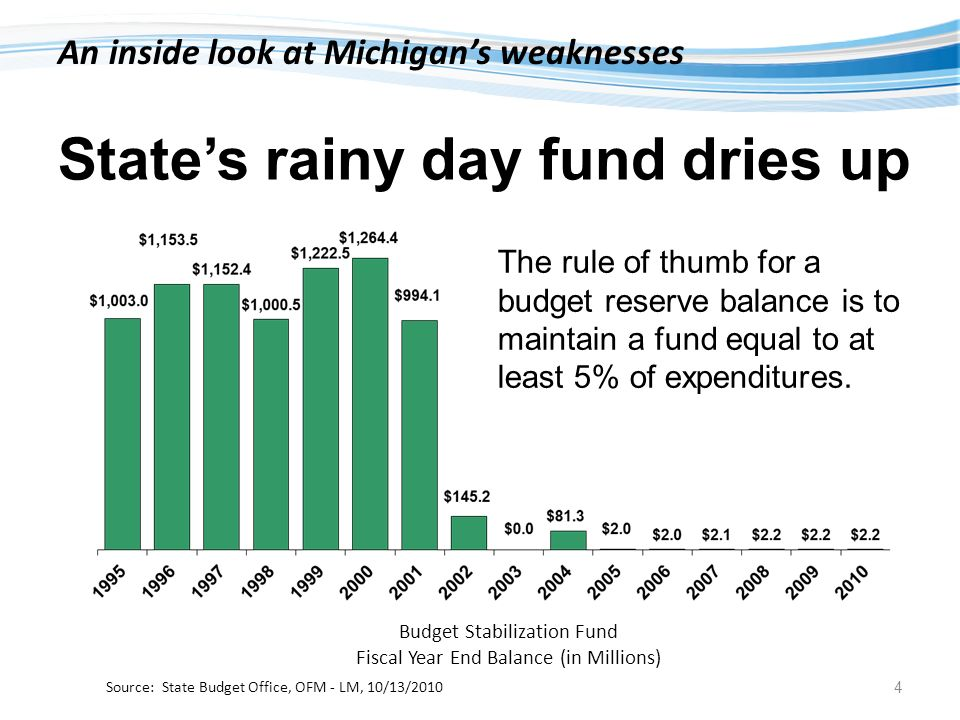 States rainy day fund dries up The rule of thumb for a budget reserve balance is to maintain a fund equal to at least 5% of expenditures.