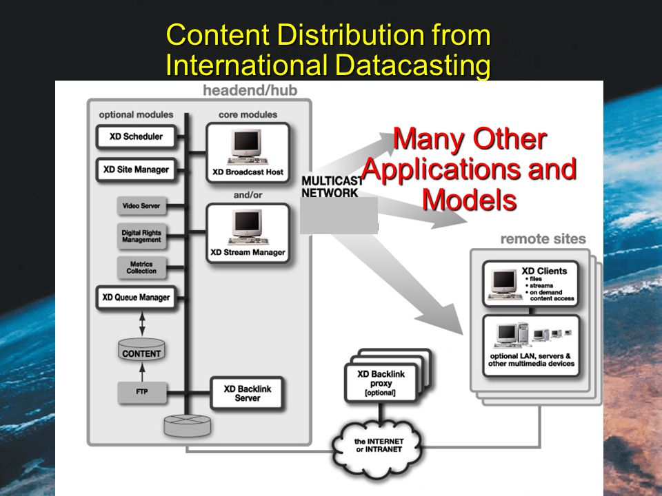 Content Distribution from International Datacasting Many Other Applications and Models