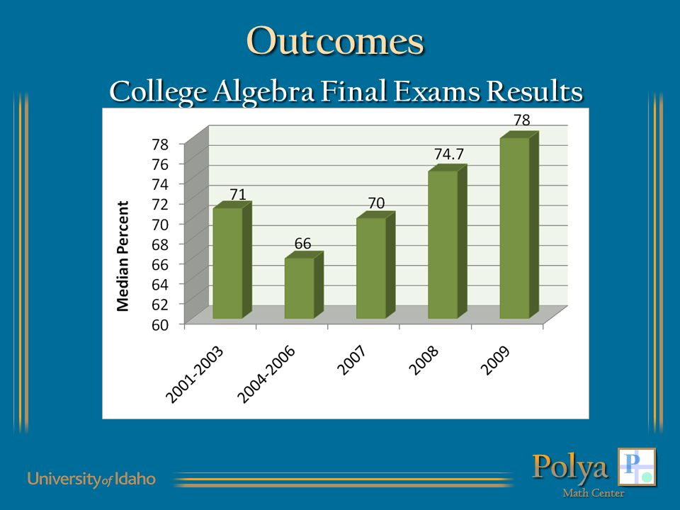 College Algebra Final Exams Results Outcomes