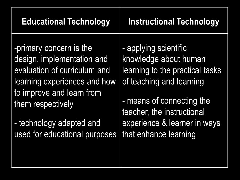 Educational TechnologyInstructional Technology - primary concern is the design, implementation and evaluation of curriculum and learning experiences and how to improve and learn from them respectively - technology adapted and used for educational purposes - applying scientific knowledge about human learning to the practical tasks of teaching and learning - means of connecting the teacher, the instructional experience & learner in ways that enhance learning