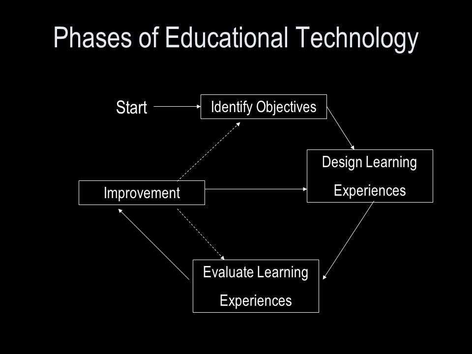 Phases of Educational Technology Start Identify Objectives Design Learning Experiences Evaluate Learning Experiences Improvement