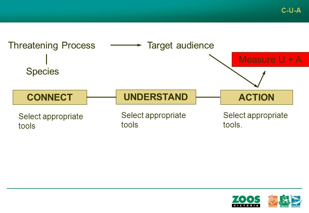 C-U-A Threatening Process Species Target audience ACTION Select appropriate tools.