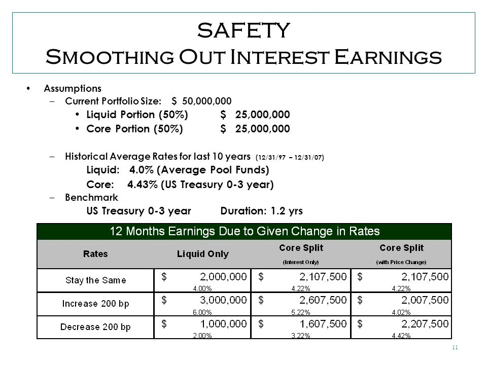 11 SAFETY Smoothing Out Interest Earnings Assumptions – Current Portfolio Size: $ 50,000,000 Liquid Portion (50%)$ 25,000,000 Core Portion (50%) $ 25,000,000 – Historical Average Rates for last 10 years (12/31/97 – 12/31/07) Liquid: 4.0% (Average Pool Funds) Core: 4.43% (US Treasury 0-3 year) – Benchmark US Treasury 0-3 yearDuration: 1.2 yrs