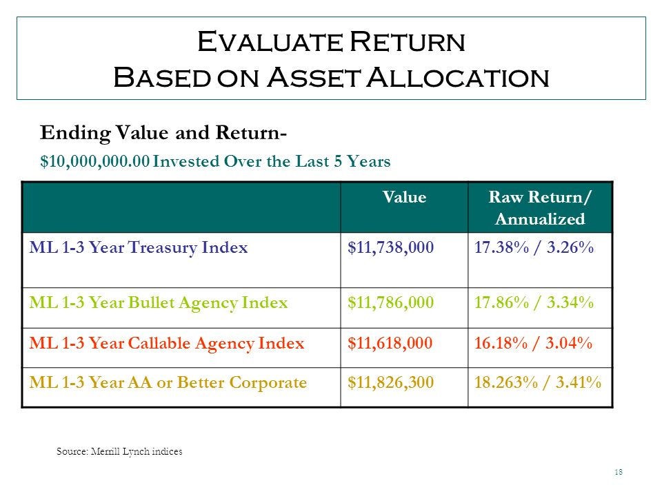 18 Evaluate Return Based on Asset Allocation Ending Value and Return- $10,000, Invested Over the Last 5 Years ValueRaw Return/ Annualized ML 1-3 Year Treasury Index$11,738, % / 3.26% ML 1-3 Year Bullet Agency Index$11,786, % / 3.34% ML 1-3 Year Callable Agency Index$11,618, % / 3.04% ML 1-3 Year AA or Better Corporate$11,826, % / 3.41% Source: Merrill Lynch indices