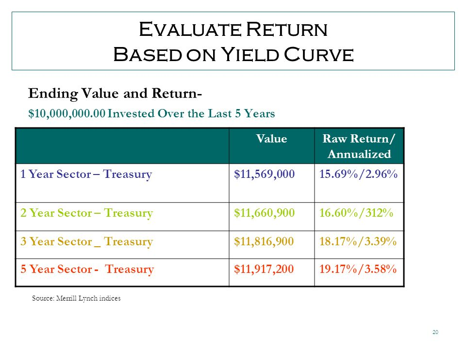 20 Evaluate Return Based on Yield Curve Ending Value and Return- $10,000, Invested Over the Last 5 Years ValueRaw Return/ Annualized 1 Year Sector – Treasury$11,569, %/2.96% 2 Year Sector – Treasury$11,660, %/312% 3 Year Sector _ Treasury$11,816, %/3.39% 5 Year Sector - Treasury$11,917, %/3.58% Source: Merrill Lynch indices