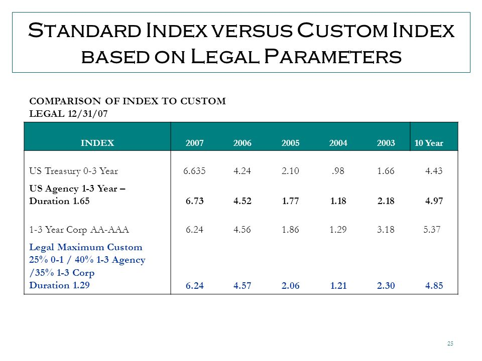 25 Standard Index versus Custom Index based on Legal Parameters COMPARISON OF INDEX TO CUSTOM LEGAL 12/31/07 INDEX Year US Treasury 0-3 Year US Agency 1-3 Year – Duration Year Corp AA-AAA Legal Maximum Custom 25% 0-1 / 40% 1-3 Agency /35% 1-3 Corp Duration