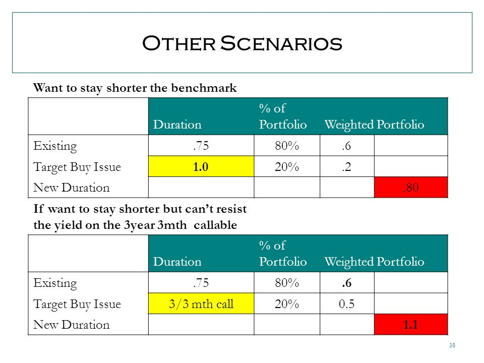 38 Other Scenarios Want to stay shorter the benchmark Duration % of PortfolioWeighted Portfolio Existing.7580%.6 Target Buy Issue1.020%.2 New Duration.80 If want to stay shorter but cant resist the yield on the 3year 3mth callable Duration % of PortfolioWeighted Portfolio Existing.7580%.6 Target Buy Issue3/3 mth call20%0.5 New Duration 1.1