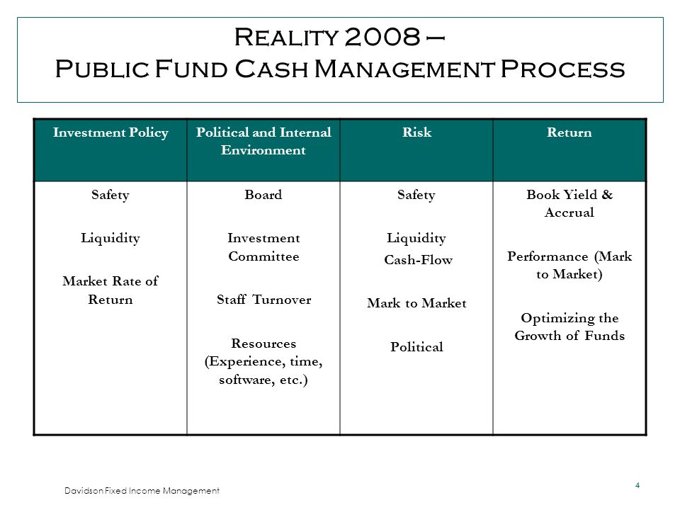 4 4 Davidson Fixed Income Management Reality 2008 – Public Fund Cash Management Process Investment PolicyPolitical and Internal Environment RiskReturn Safety Liquidity Market Rate of Return Board Investment Committee Staff Turnover Resources (Experience, time, software, etc.) Safety Liquidity Cash-Flow Mark to Market Political Book Yield & Accrual Performance (Mark to Market) Optimizing the Growth of Funds