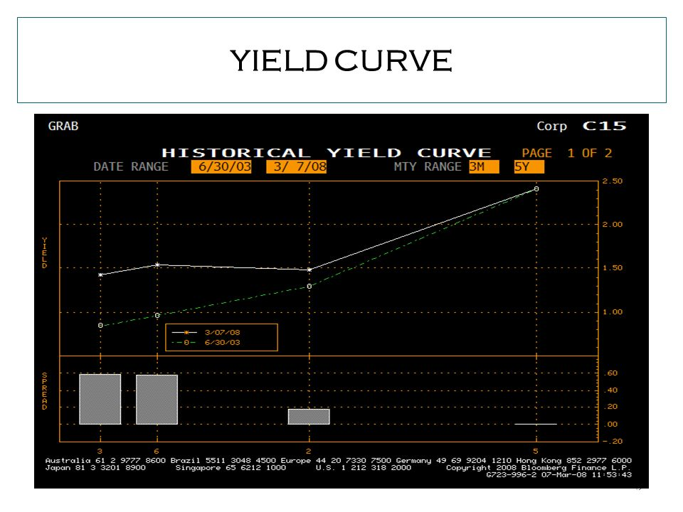 49 YIELD CURVE