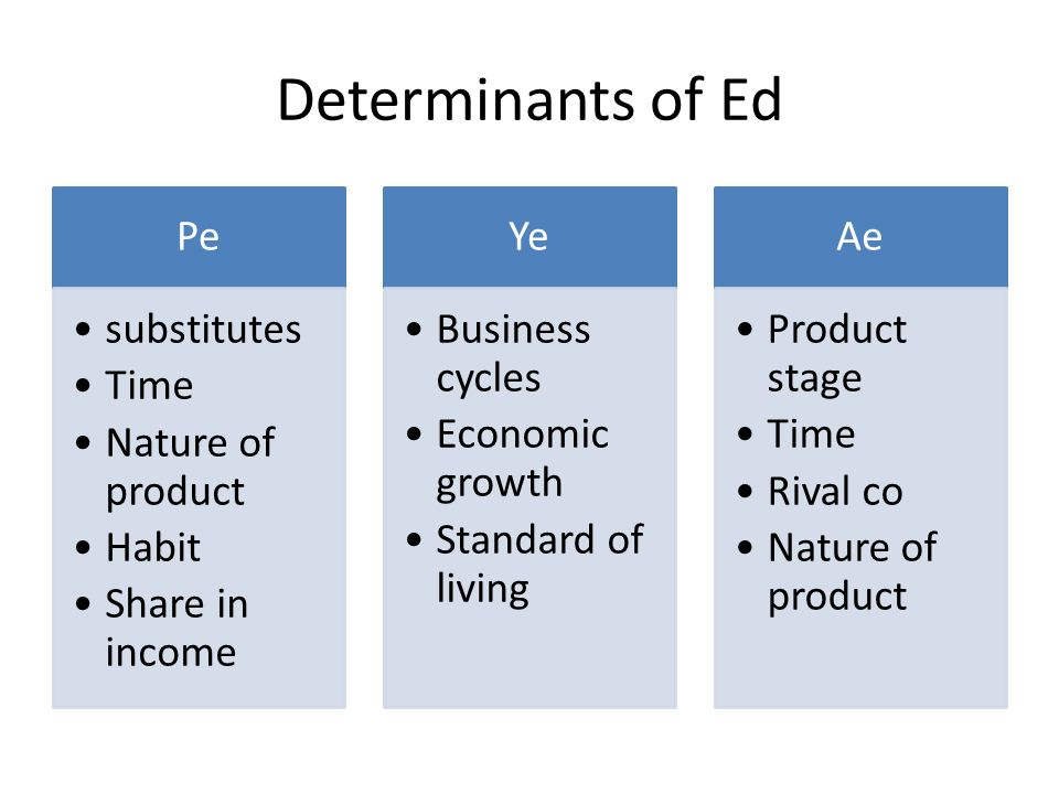 Determinants of Ed Pe substitutes Time Nature of product Habit Share in income Ye Business cycles Economic growth Standard of living Ae Product stage Time Rival co Nature of product