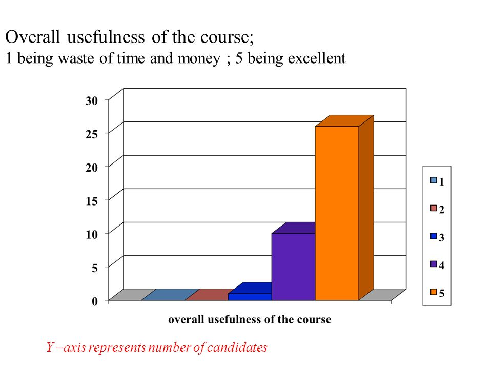 Overall usefulness of the course; 1 being waste of time and money ; 5 being excellent Y –axis represents number of candidates