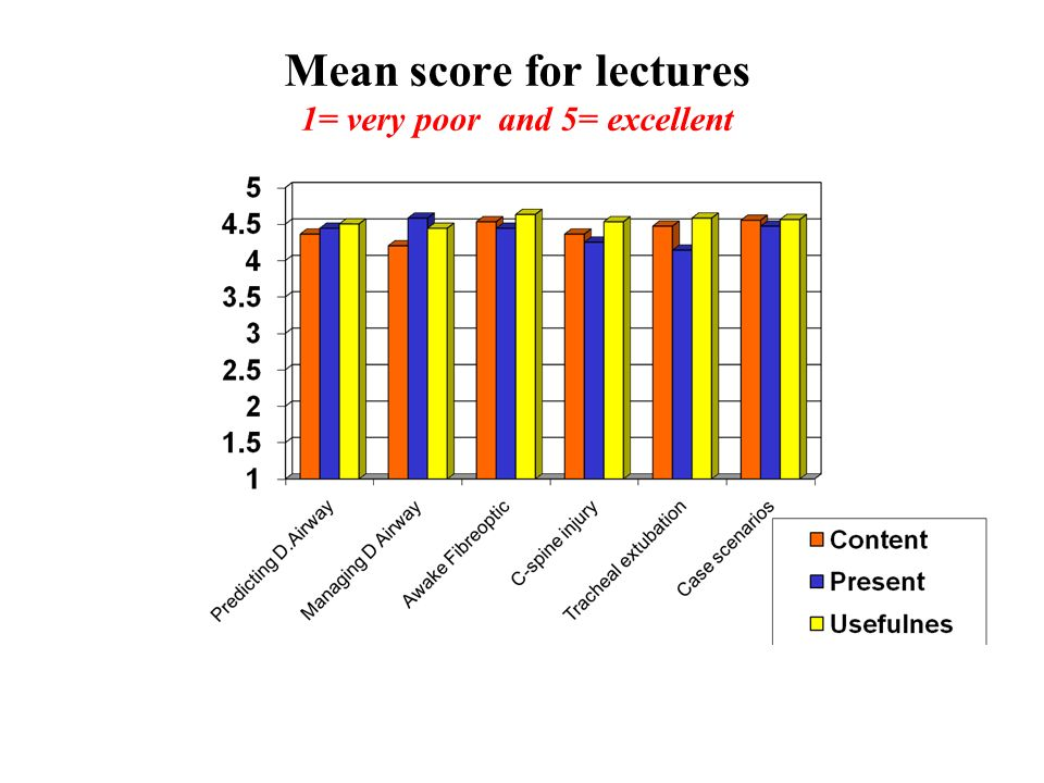 Mean score for lectures 1= very poor and 5= excellent