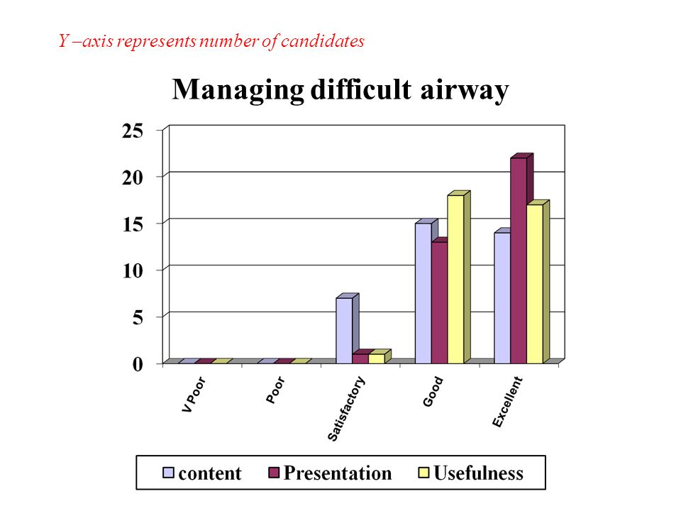Managing difficult airway Y –axis represents number of candidates