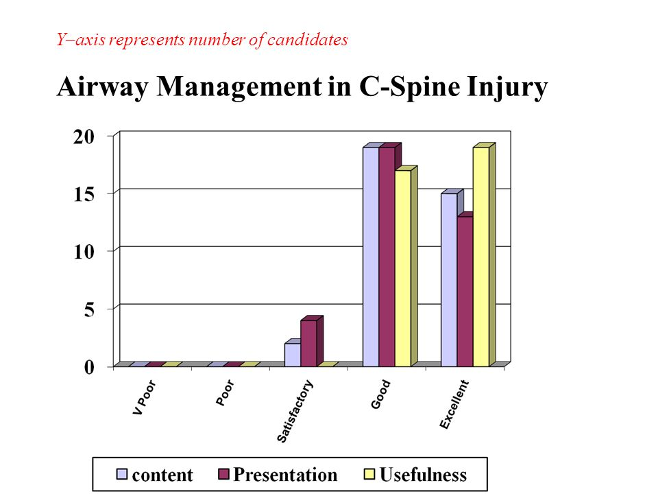 Airway Management in C-Spine Injury Y–axis represents number of candidates