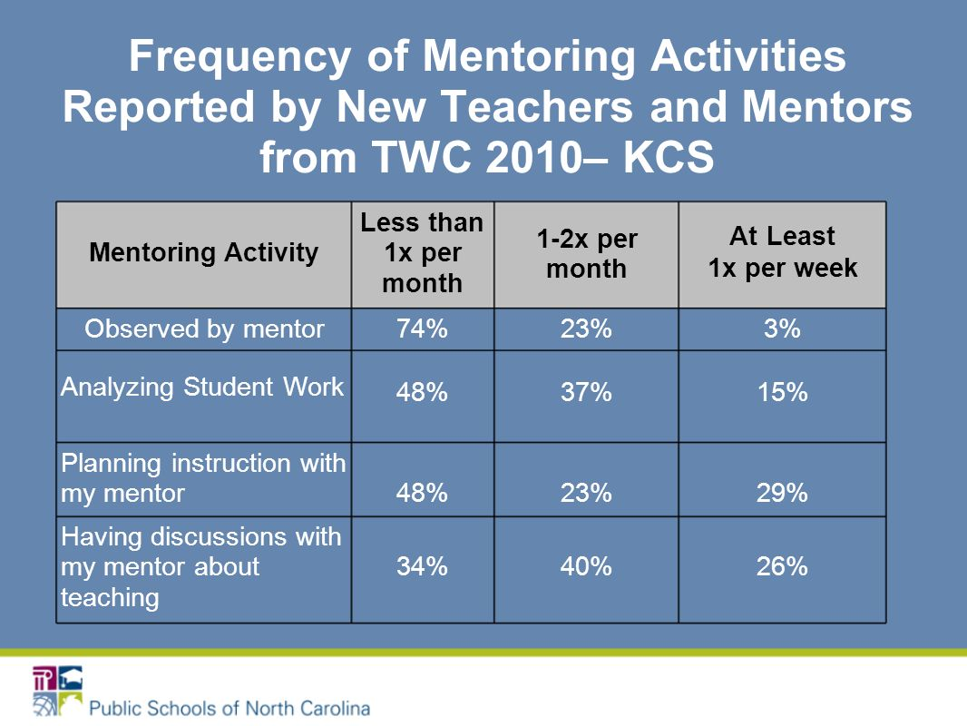 Frequency of Mentoring Activities Reported by New Teachers and Mentors from TWC 2010– KCS Mentoring Activity Less than 1x per month 1-2x per month At Least 1x per week Observed by mentor74%23%3% Analyzing Student Work 48%37%15% Planning instruction with my mentor48%23%29% Having discussions with my mentor about teaching 34%40%26%