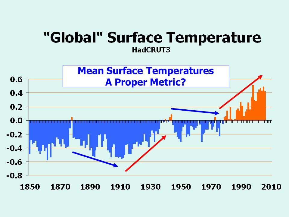 Mean Surface Temperatures A Proper Metric