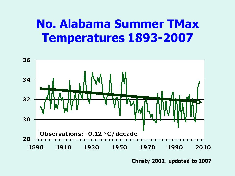 No. Alabama Summer TMax Temperatures Christy 2002, updated to 2007