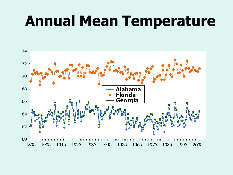 Annual Mean Temperature