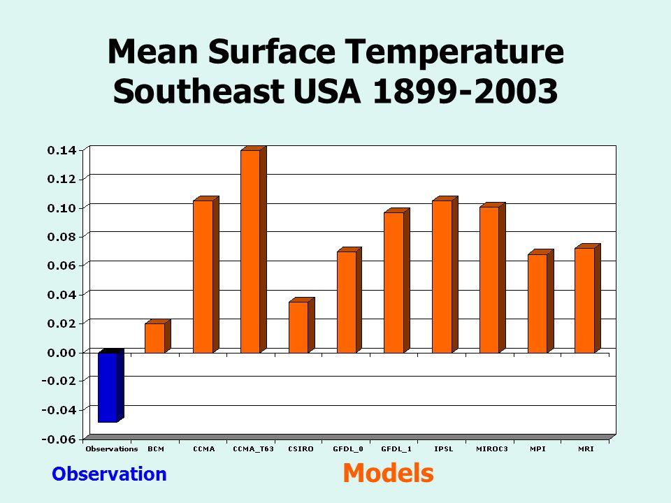 Mean Surface Temperature Southeast USA Models Observation