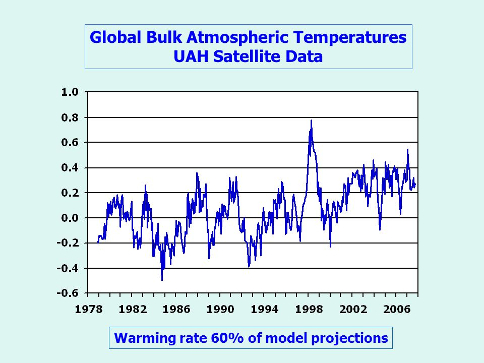Global Bulk Atmospheric Temperatures UAH Satellite Data Warming rate 60% of model projections