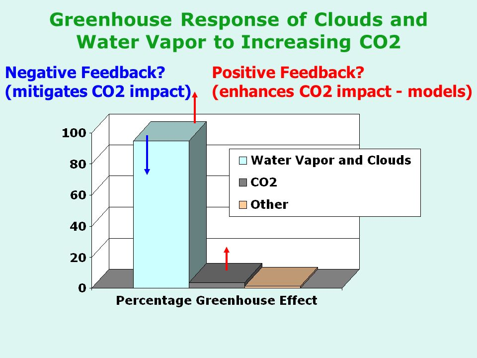 Greenhouse Response of Clouds and Water Vapor to Increasing CO2 Negative Feedback.