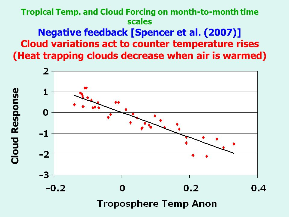 Tropical Temp. and Cloud Forcing on month-to-month time scales Negative feedback [Spencer et al.