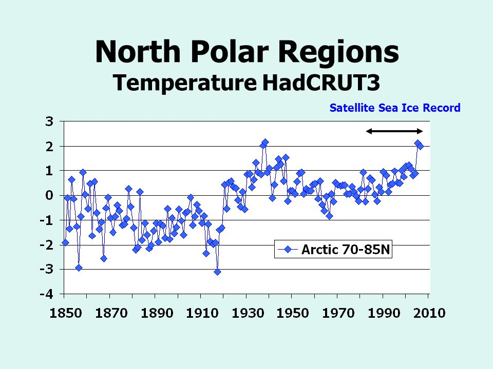North Polar Regions Temperature HadCRUT3 Satellite Sea Ice Record