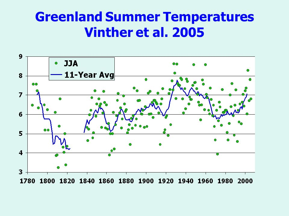 Greenland Summer Temperatures Vinther et al. 2005