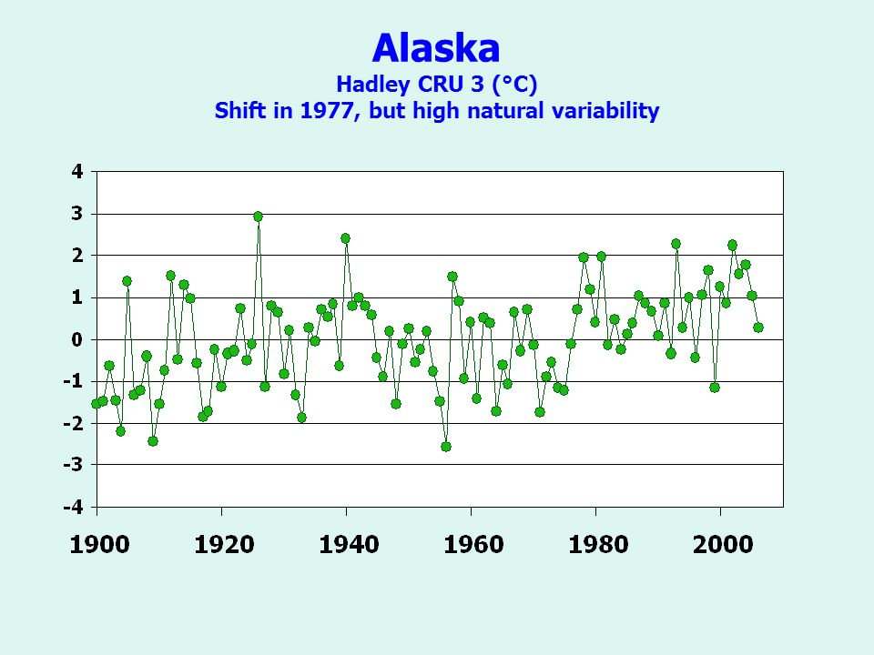 Alaska Hadley CRU 3 (°C) Shift in 1977, but high natural variability