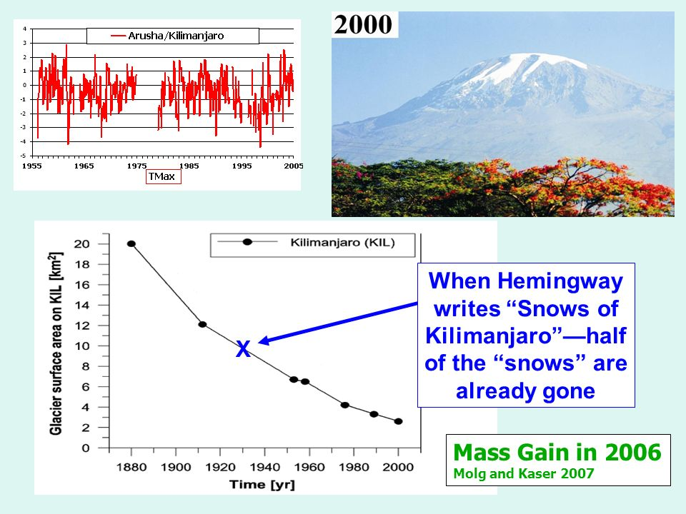 When Hemingway writes Snows of Kilimanjarohalf of the snows are already gone X Mass Gain in 2006 Molg and Kaser 2007
