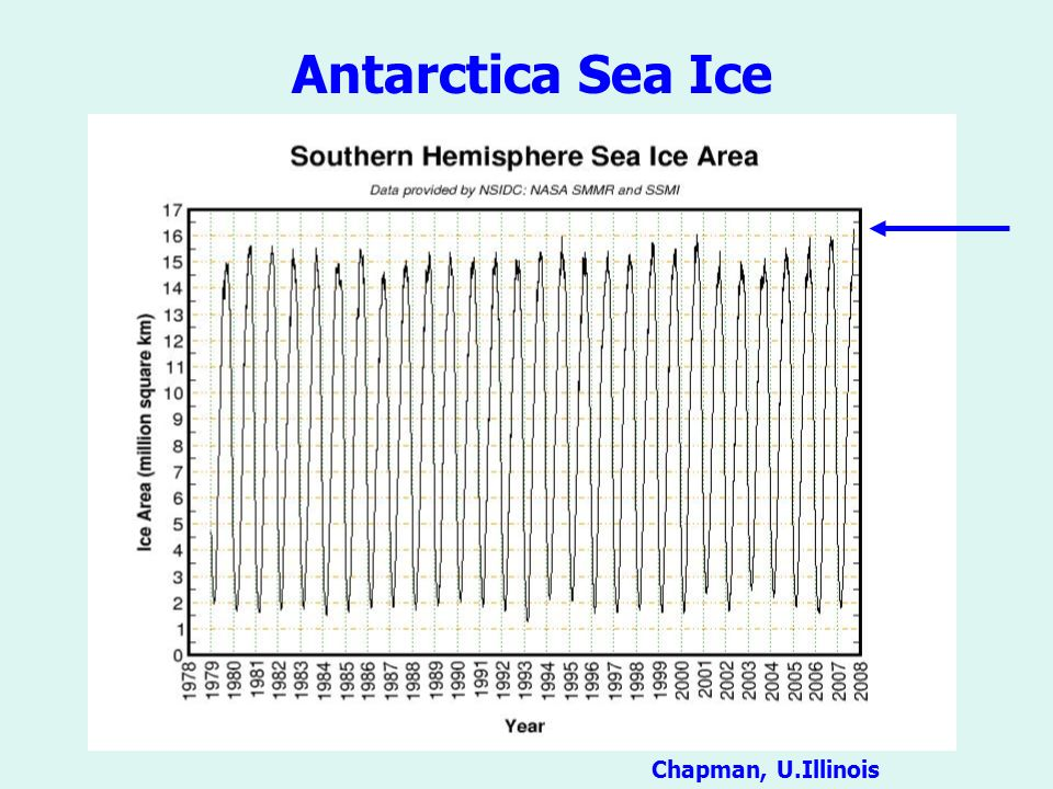 Antarctica Sea Ice Chapman, U.Illinois