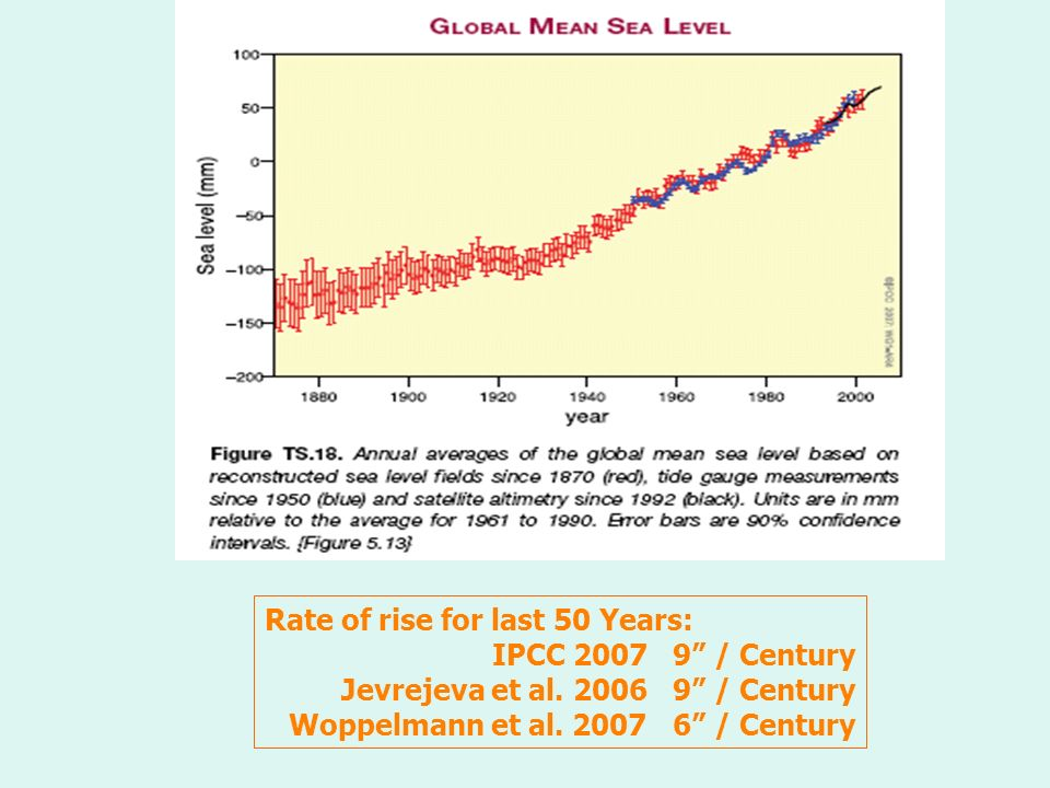 Rate of rise for last 50 Years: IPCC / Century Jevrejeva et al.