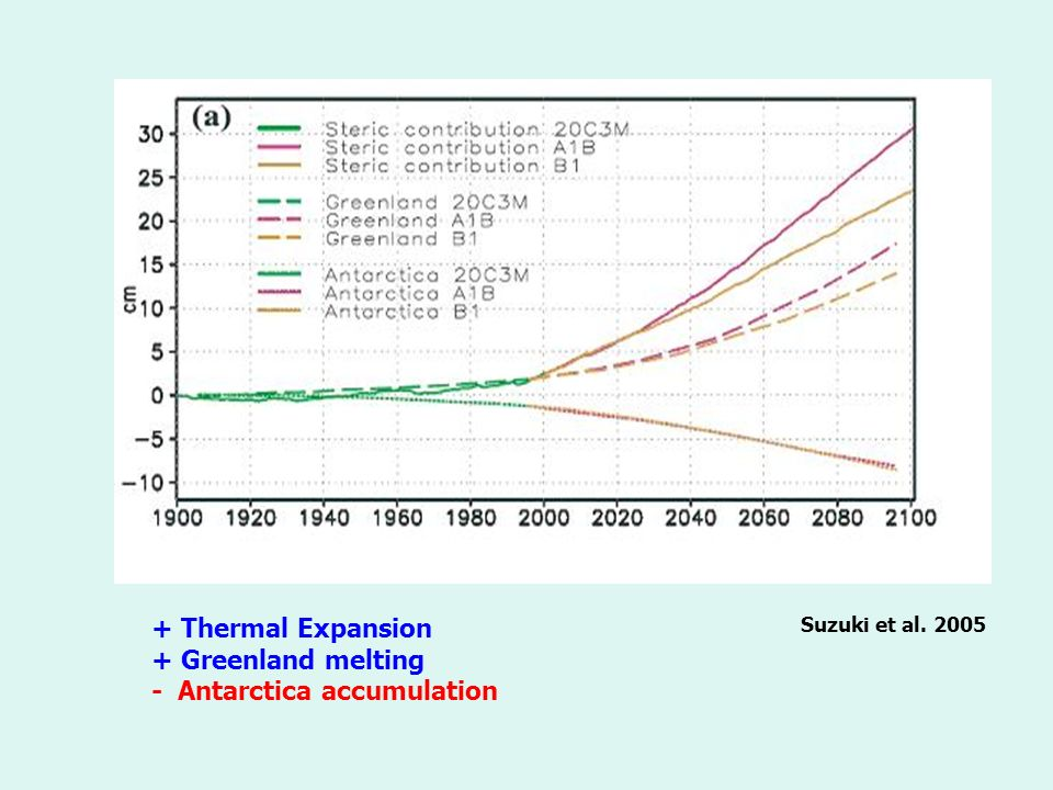 Suzuki et al Thermal Expansion + Greenland melting - Antarctica accumulation