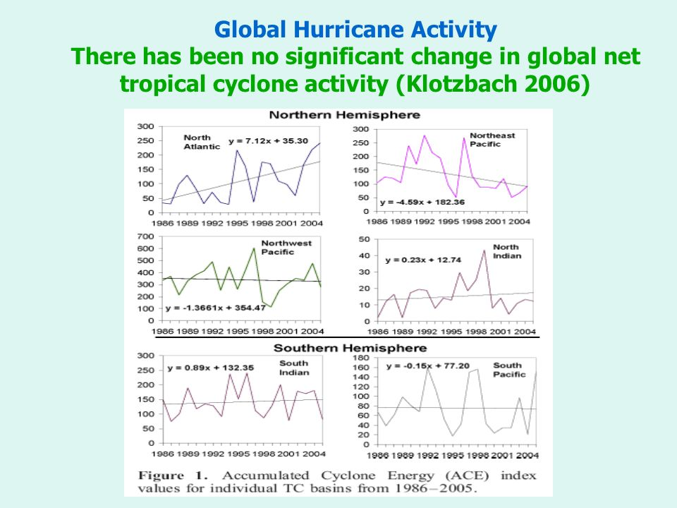 Global Hurricane Activity There has been no significant change in global net tropical cyclone activity (Klotzbach 2006)