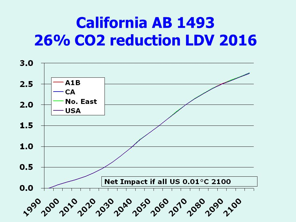 California AB % CO2 reduction LDV 2016
