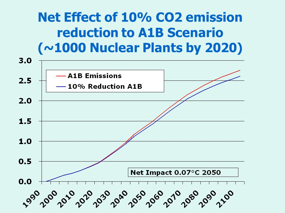 Net Effect of 10% CO2 emission reduction to A1B Scenario (~1000 Nuclear Plants by 2020)