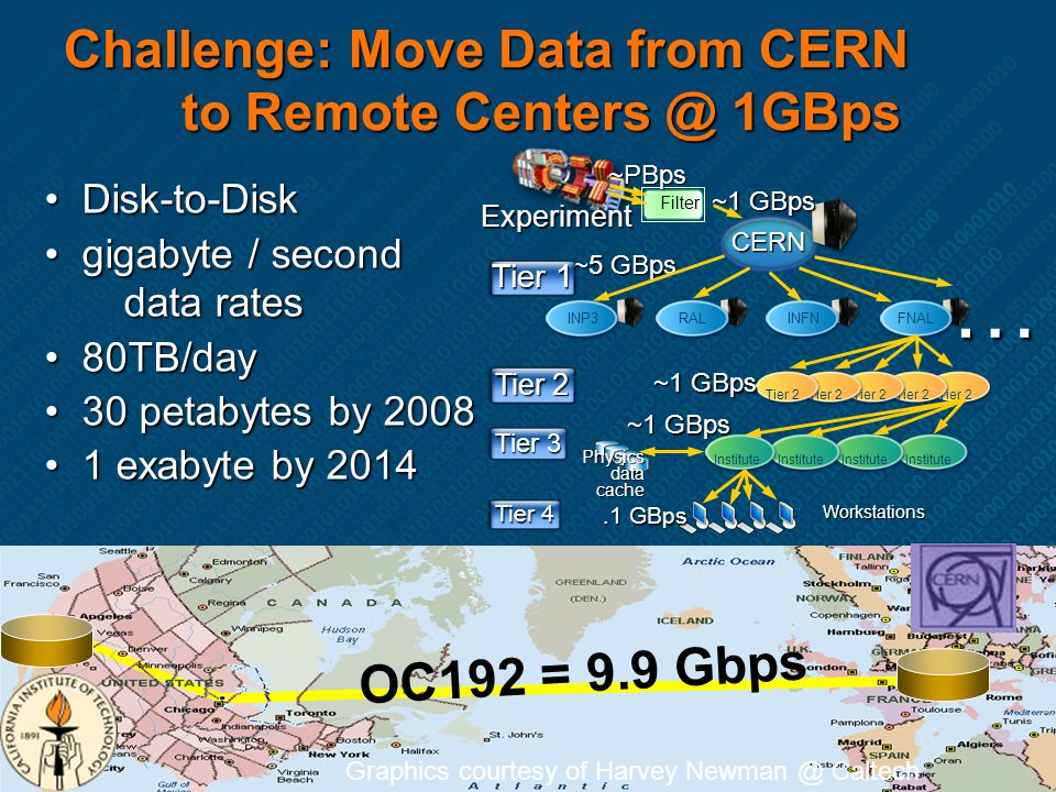 Challenge: Move Data from CERN to Remote Centers @ 1GBps Disk-to-Disk Disk-to-Disk gigabyte / second data rates gigabyte / second data rates 80TB/day 80TB/day 30 petabytes by 2008 30 petabytes by 2008 1 exabyte by 2014 1 exabyte by 2014 ~5 GBps CERN Filter Tier 2 Tier 3 Tier 1 … INP3RALINFNFNAL Tier 2 Institute Tier 2 Institute Tier 4 Experiment ~1 GBps ~PBps.1 GBps Physics data cache ~1 GBps Workstations OC192 = 9.9 Gbps Graphics courtesy of Harvey Newman @ Caltech
