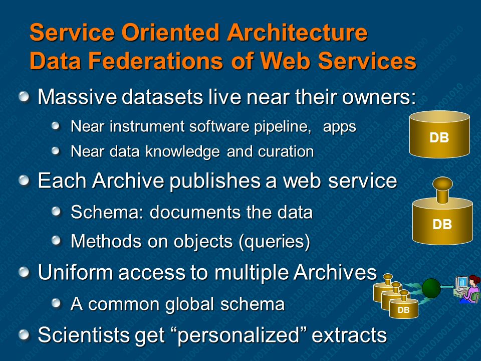 Service Oriented Architecture Data Federations of Web Services Massive datasets live near their owners: Near instrument software pipeline, apps Near data knowledge and curation Each Archive publishes a web service Schema: documents the data Methods on objects (queries) Uniform access to multiple Archives A common global schema Scientists get personalized extracts DB