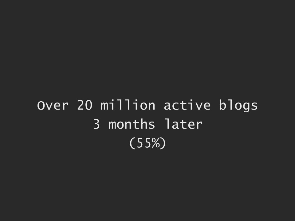 Over 20 million active blogs 3 months later (55%)