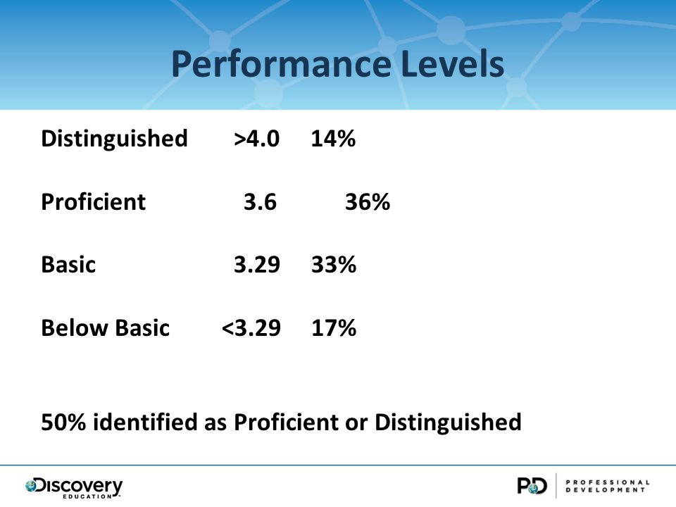 Performance Levels Distinguished >4.0 14% Proficient3.636% Basic % Below Basic <3.2917% 50% identified as Proficient or Distinguished