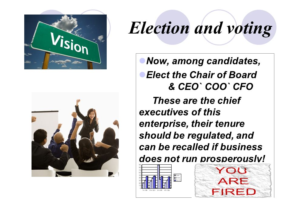 Election and voting Now, among candidates, Elect the Chair of Board & CEO` COO` CFO These are the chief executives of this enterprise, their tenure should be regulated, and can be recalled if business does not run prosperously!